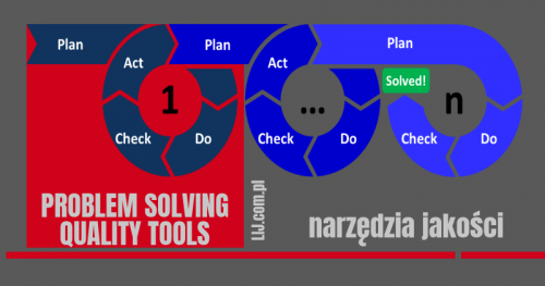 ▶ PROBLEM SOLVING QUALITY TOOLS