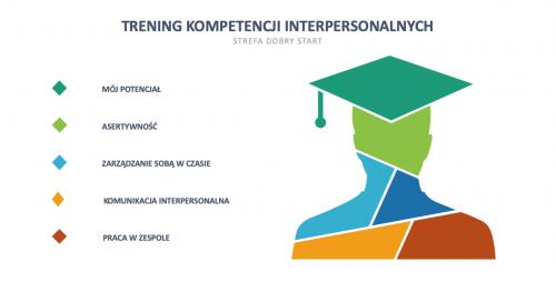 Letni Trening Kompetencji Interpersonalnych