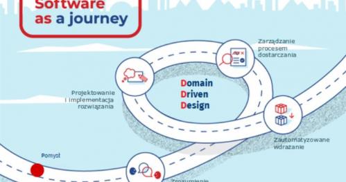 Domain Driven Design - praktyczny wstęp dla developerów i biznesu.