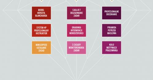 Kurs Skutecznego Zarządzania - 24-25 września 2020 r