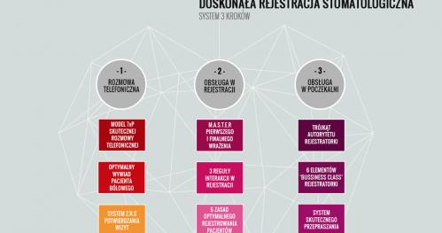 Doskonała Rejestracja Stomatologiczna - sobota 2 października Warszawa