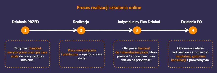 Szkolenie online - komunikacja w czasach kryzysu